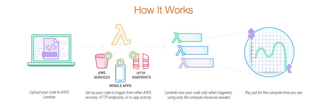 Serverless Applications using AWS Lambda