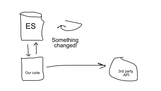 ElasticSearch Changefeed