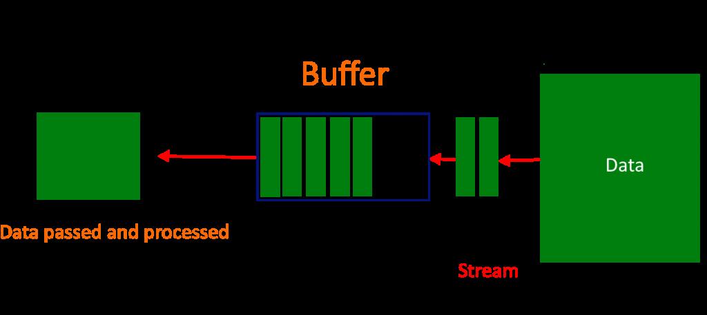 Streams Buffers In Nodejs Diagram