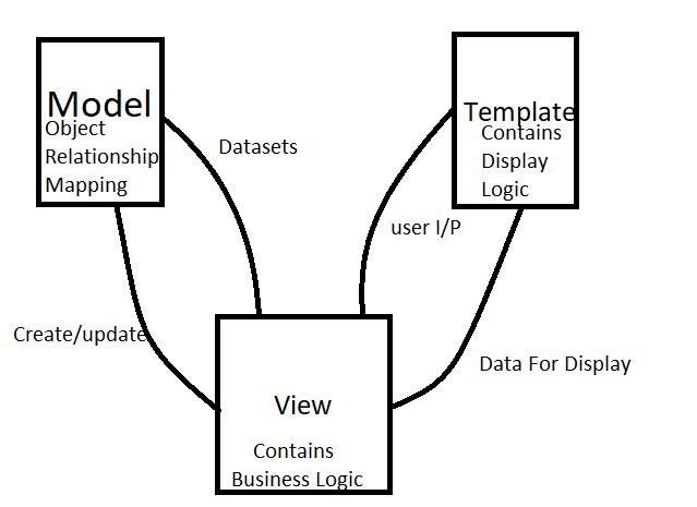 MVT Architecture