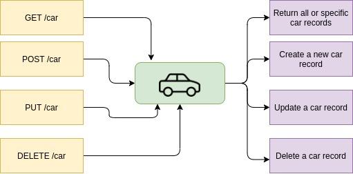 RESTful API using Node and MongoDB