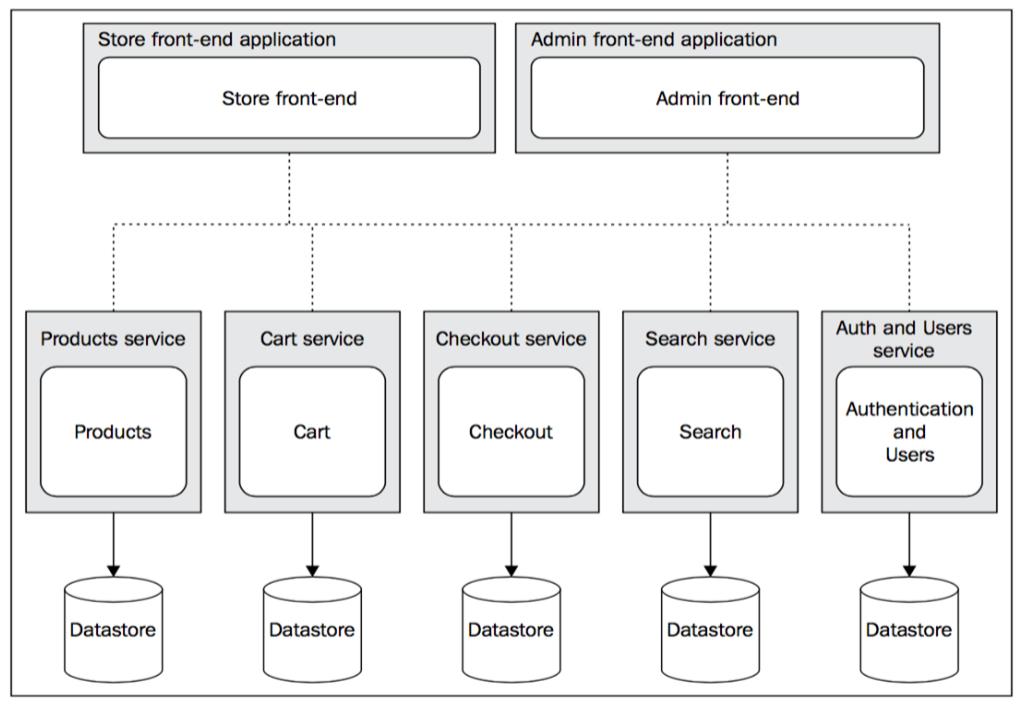 Microservices architecture nodejs