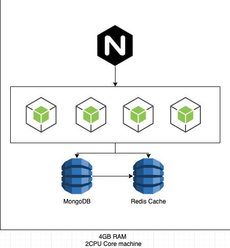 codeforgeek architecture diagram