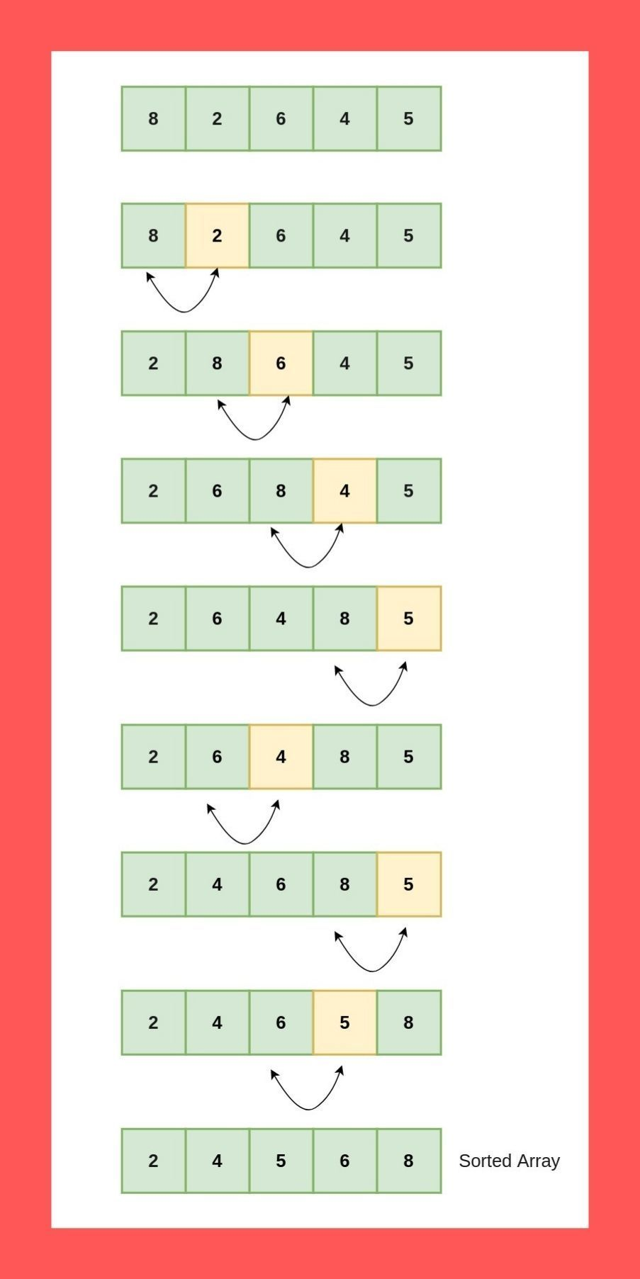 Bubble Sorting in Python