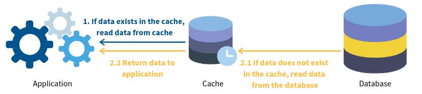 database caching