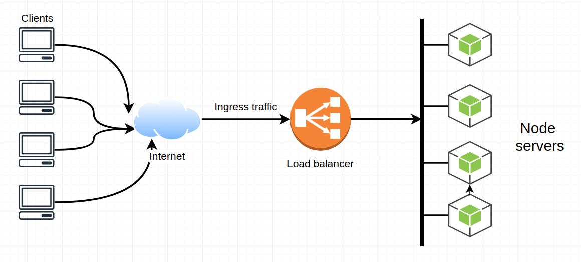 Load balancer nodejs nginx