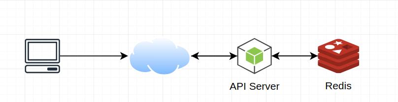 System flow URL shortner